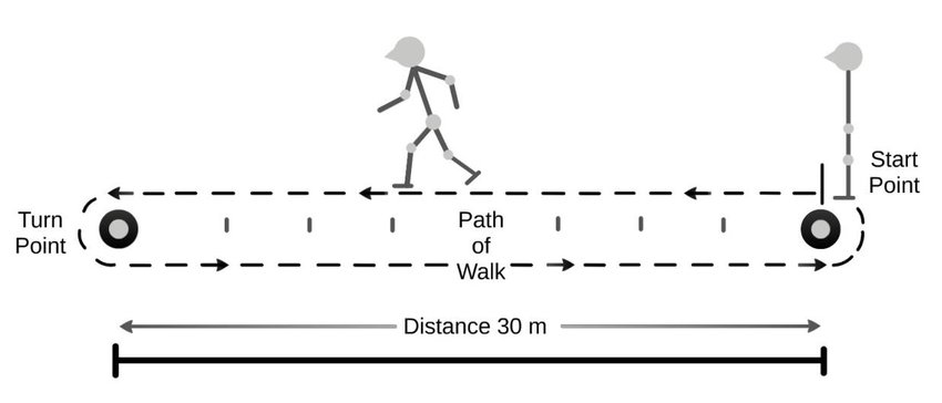 Schematic illustration of the 6-minute Walk Test