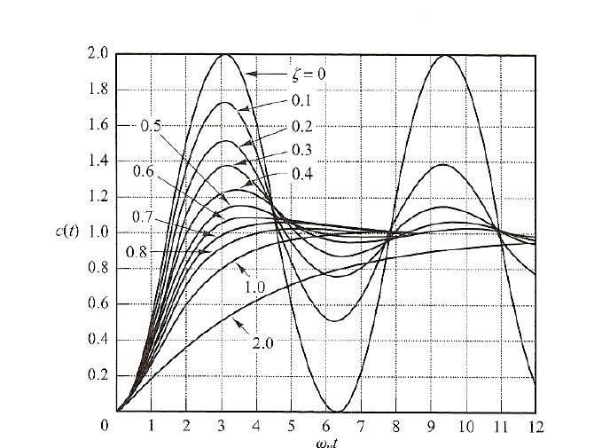Second order control system response to a unitary step as