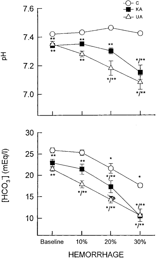small resolution of changes in acid base dependent variables i e arterial ph top