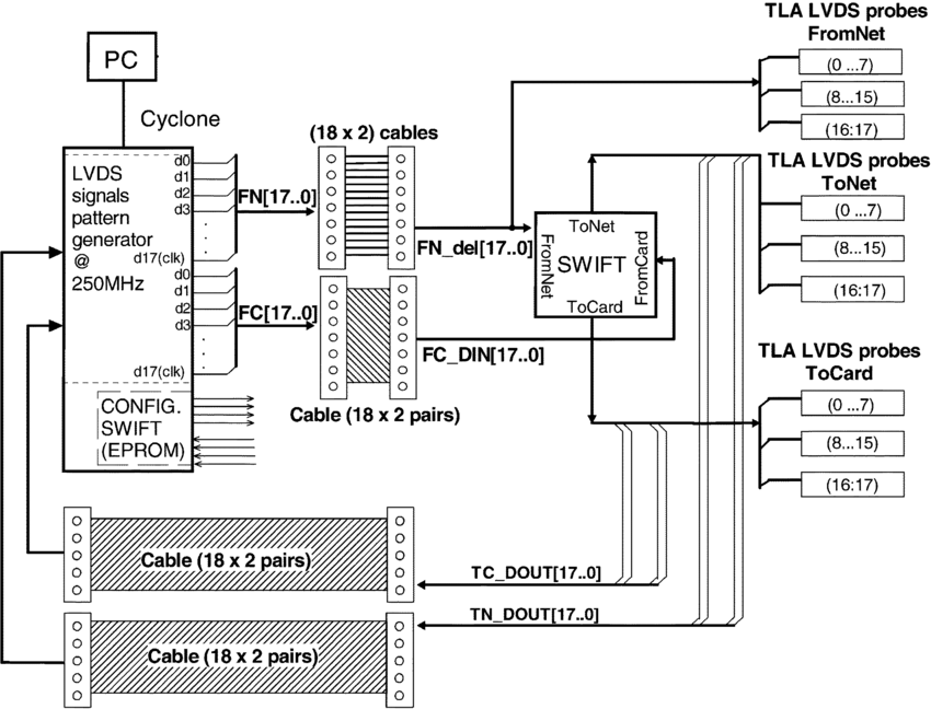Block diagram of the SWIFT test board. The LVDS signals
