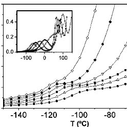 Ratio of the ionic conductivity in Siemens  to the vacuum