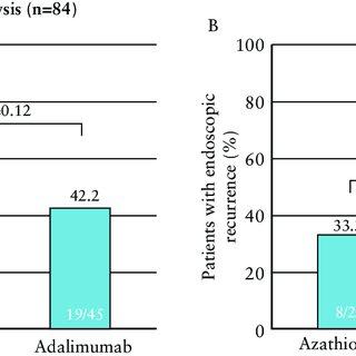 (PDF) Adalimumab vs Azathioprine in the Prevention of ...