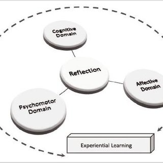 (PDF) On Learning Domains, Advanced Stimulation Technology