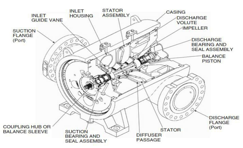 Fig 1: Typical centrifugal compressor cutaway, Courtesy