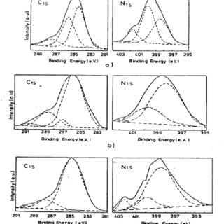 (PDF) Chemical and structural modifications induced in