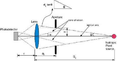 Proposed system for a photometric range sensor. The light