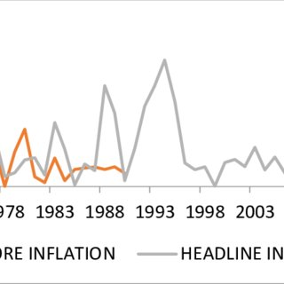 Graph illustration of inflation rate as represented by