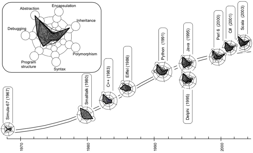 S-curve of the evolution of the object-oriented