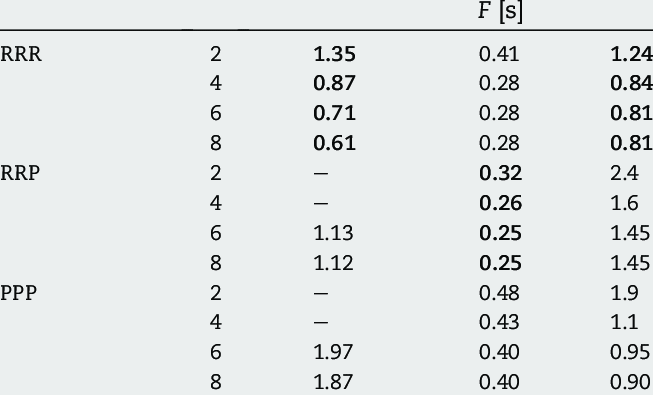 Comparison of the robot performance cost function for