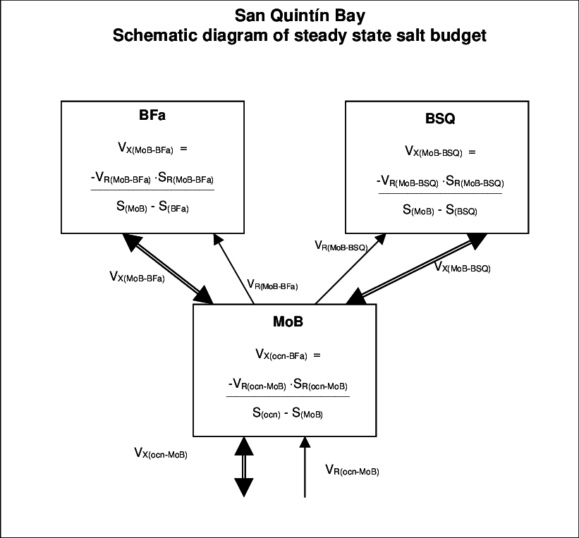 12. Schematic diagram of steady state salt budget for a 3