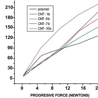 Differential Scanning Calorimetry (DSC) curves of poly