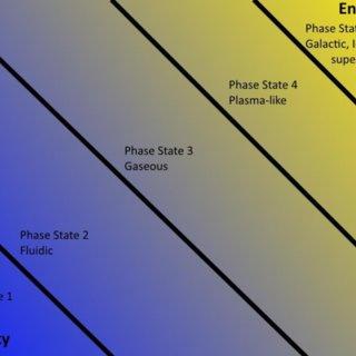 Figure 5. Mishin's 5-phase aetherdynamics.