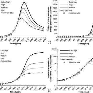 (PDF) Long-term endogenous economic growth and energy