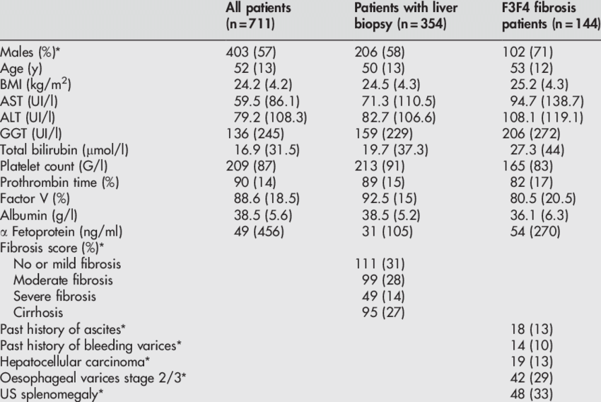 Characteristics of patients at the time of the FibroScan