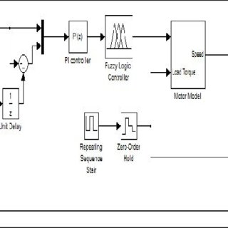 (PDF) PI-Fuzzy rule based controller for Analysis and