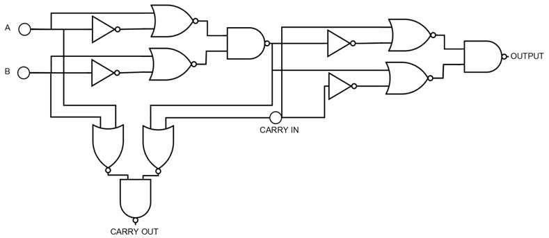 Gate-level schematic of the one-bit full adder consisting