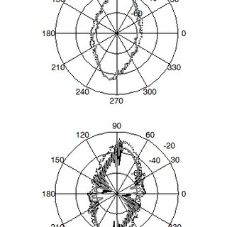(PDF) Numerical Simulation of Target Strength Measurements