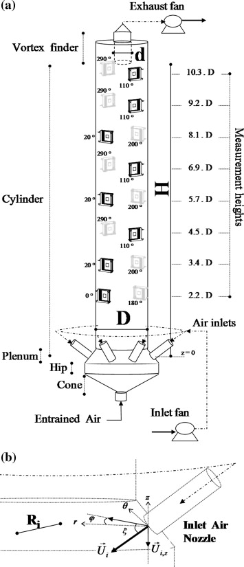 (a) General outline of the sections of a counter-current