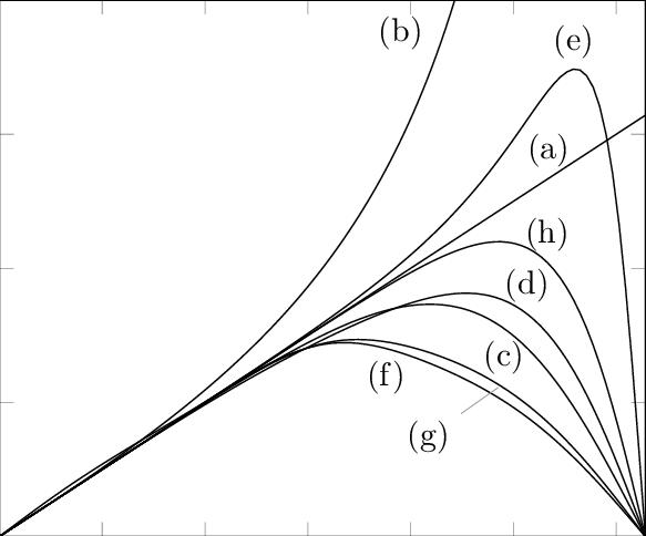 Numerical wavenumber vs wavenumber of boundaries: (a