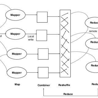 (PDF) A Functional Architecture for Cloud Forensic