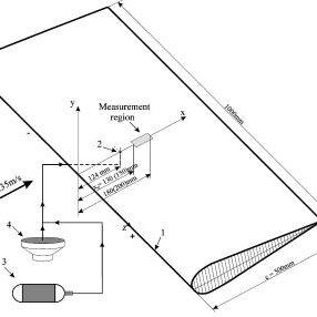 (PDF) Adverse pressure gradient effect on nonlinear