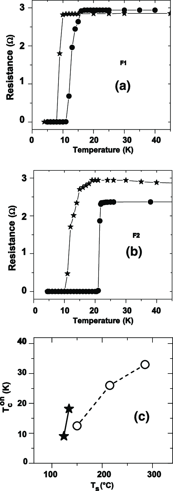 hight resolution of r t curves of mgb 2 films f1 a and f2 b