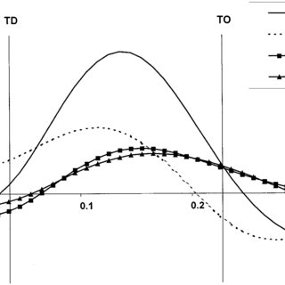 (PDF) How the free limbs are used by elite high jumpers in