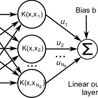 (PDF) An SVM-Based Classifier for Estimating the State of