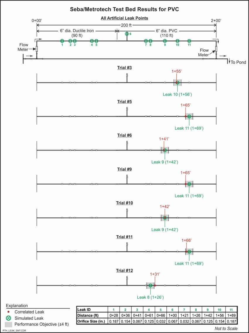 hight resolution of correlux system simulated leak testing results on pvc pipe