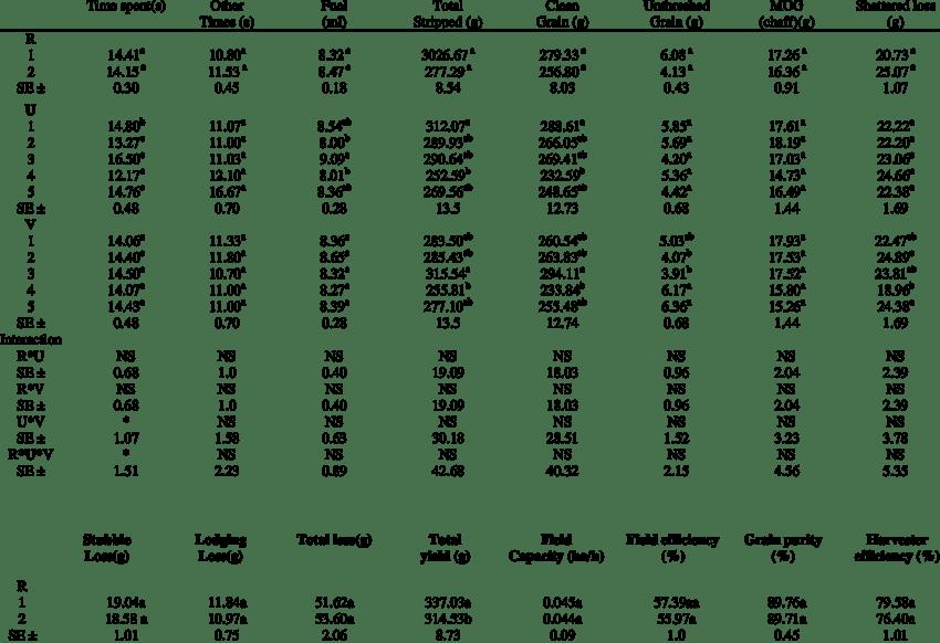 Duncan Multiple Range Test Result of the Mean Separation