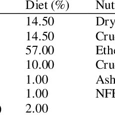 Ingredients and nutrient composition of the experimental