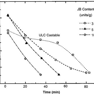 Effect of pH on the gel time of a colloidal silica-water