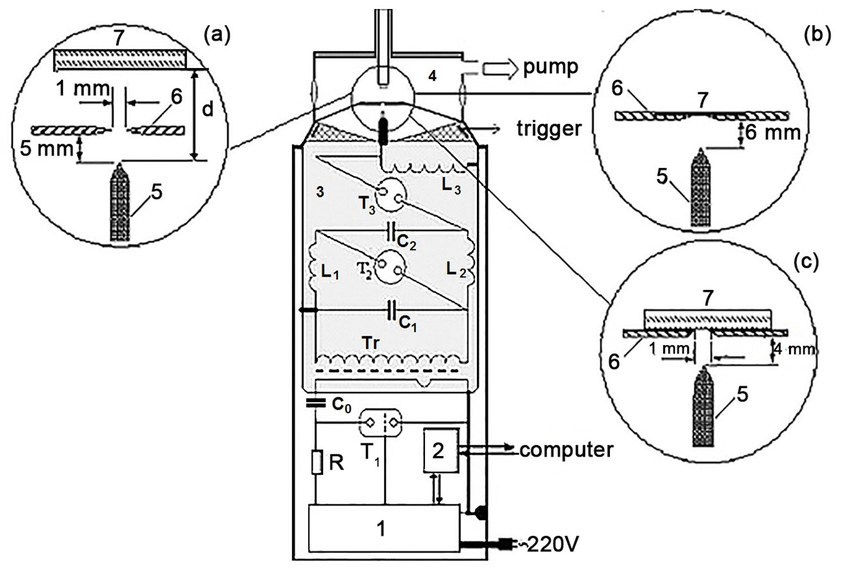 Schematic diagram of the electron accelerator. (1) High