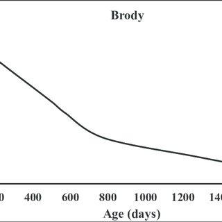 1: Schematic of continuous binary tray distillation column
