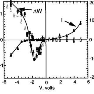 Schematic diagrams of the behavior of a mercury drop on