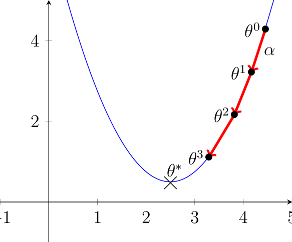 4: 3 steps of a Gradient Descent with learning decay rate α ...
