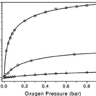 Energy-level diagram of molecular oxygen and the Si