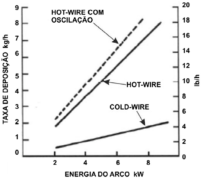 deposition rates attainable with the hot-wire tig process