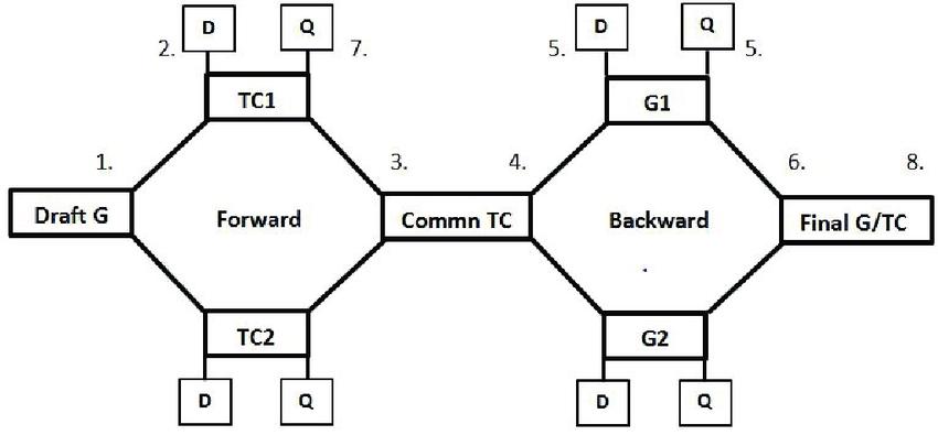 Forward and backward translation procedures. Note: Step 1