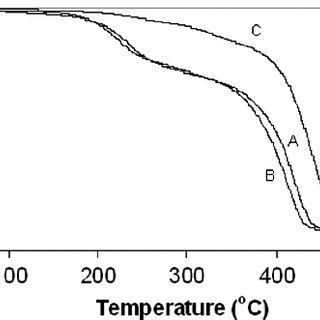 DSC determination of glass transition temperature (T g