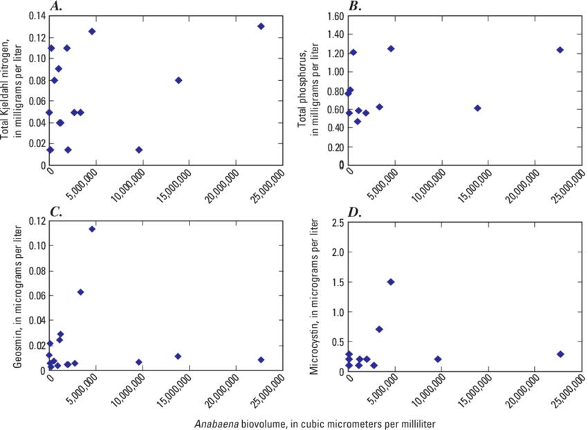Comparison of Anabaena biovolume to (A) total Kjeldahl