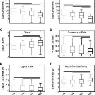 (PDF) Auditory Gap-in-Noise Detection Behavior in Ferrets