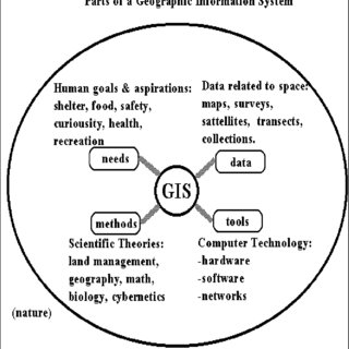 (PDF) GIS Application in Coordinating Solid Waste