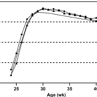 (PDF) Effects of qualitative feed restriction during