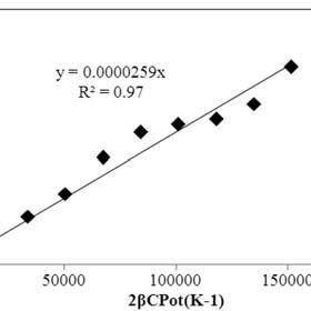 (PDF) Esterification of free fatty acids present in