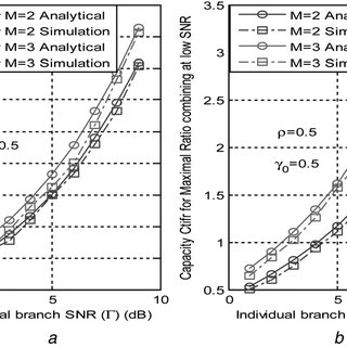BER versus SNR performance for subband and fullband