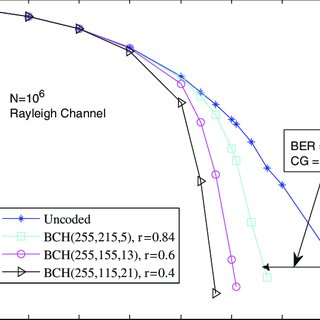 BER analysis for Zigbee IEEE 802. 15. 4 compliant sensor
