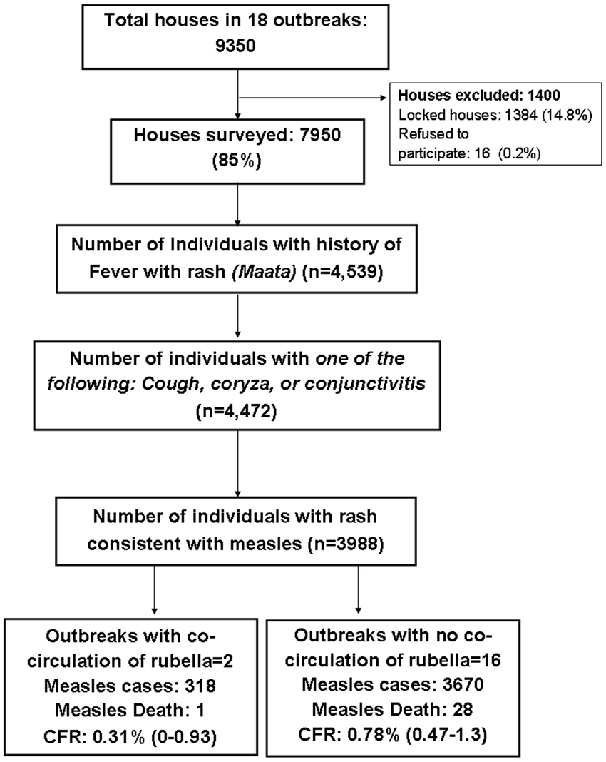 hight resolution of flowchart showing measles case ascertainment bihar india 2011 12