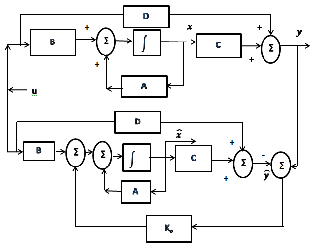 1. Block diagram of TRMS with full order state observer