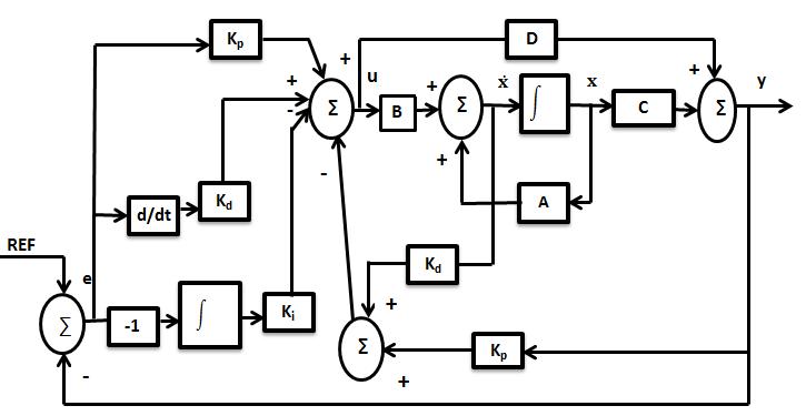 1. Block diagram of robust PID controller (without í µí